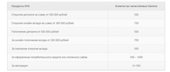 5-vtb-24-bonus-kollekciya-lichnyy-kabinet.png