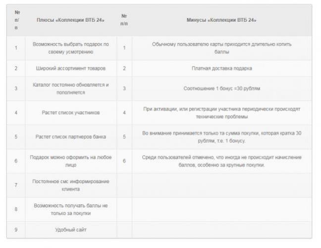 7-vtb-24-bonus-kollekciya-lichnyy-kabinet.png