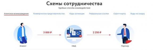 lichnyj-kabinet-partnera-na-sajte-ofd-registratsiya-akkaunta-preimushhestva-sajta-5.jpg