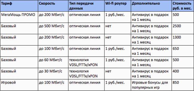 1-rostelekom-internet-tarify.png