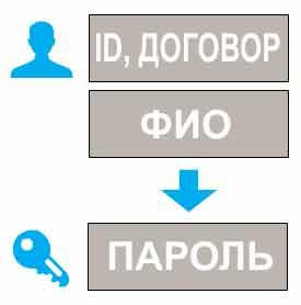 vosstanovlenie-parolya-v-lichnyj-kabinet-trikolor-tv.jpg